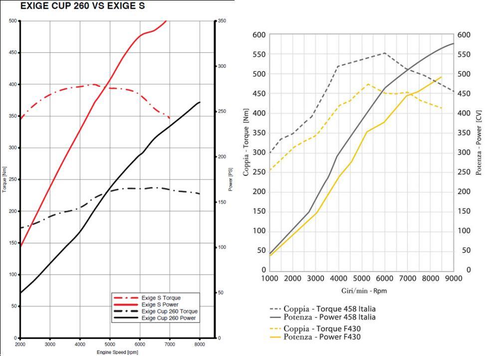 Lotus Exige 260 Cup et V6 S vs Ferrari F430 et F458