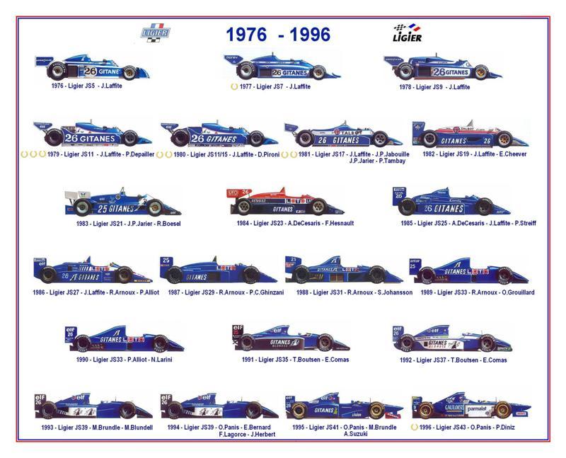 Ligier Formule 1 1976-1996