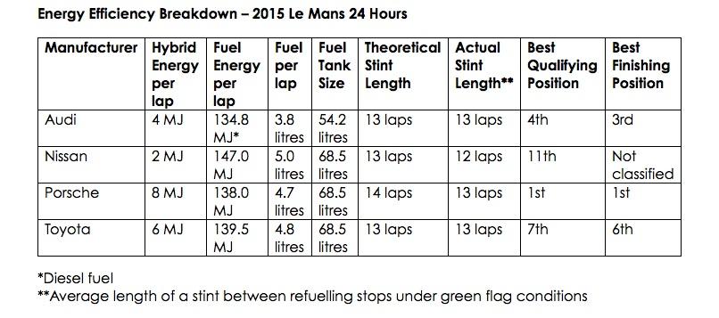 WEC & 24H du Mans équivalence énérgétique 2015