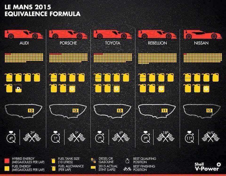 Shell 24H du Mans 2015