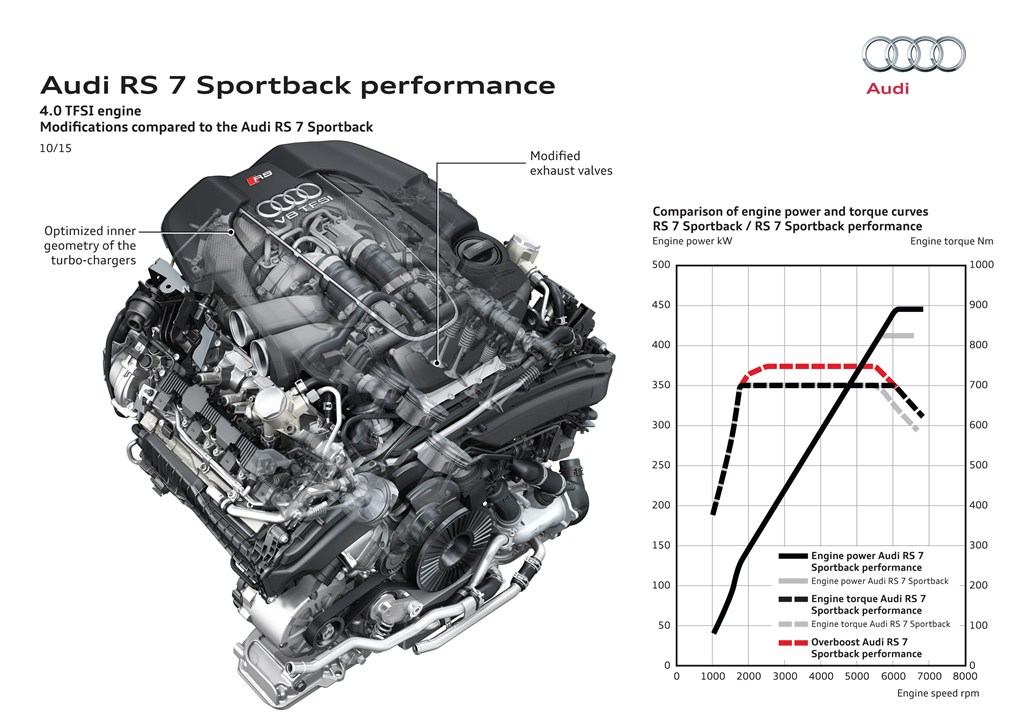 Audi V8 TFSI 4.0L bi-turbo 605 ch 750 Nm