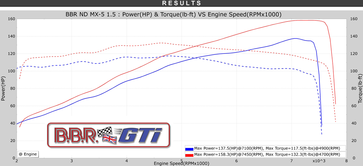 BBR MX-5 ND 1500 StarChip Super 160 Power Graph