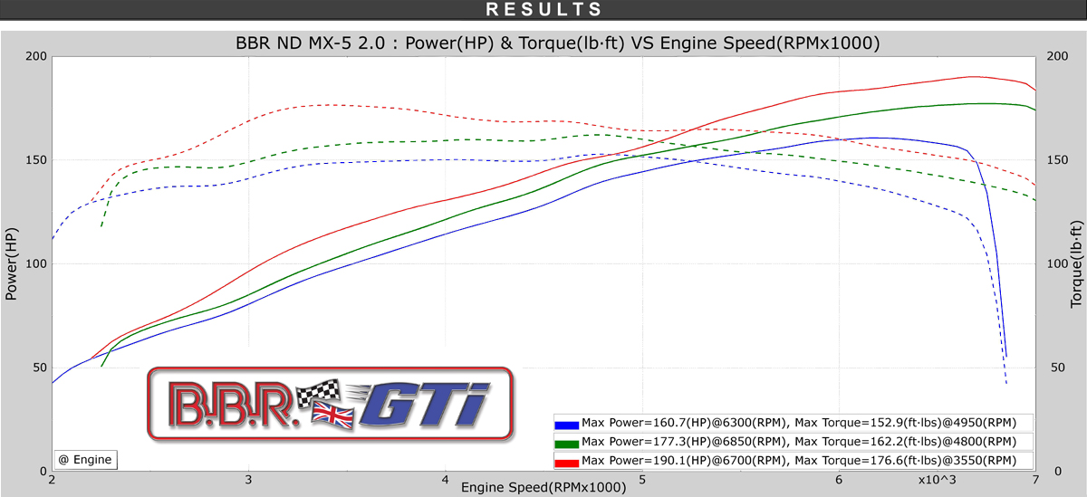 BBR MX-5 ND 2000 Super 190 Power Graph