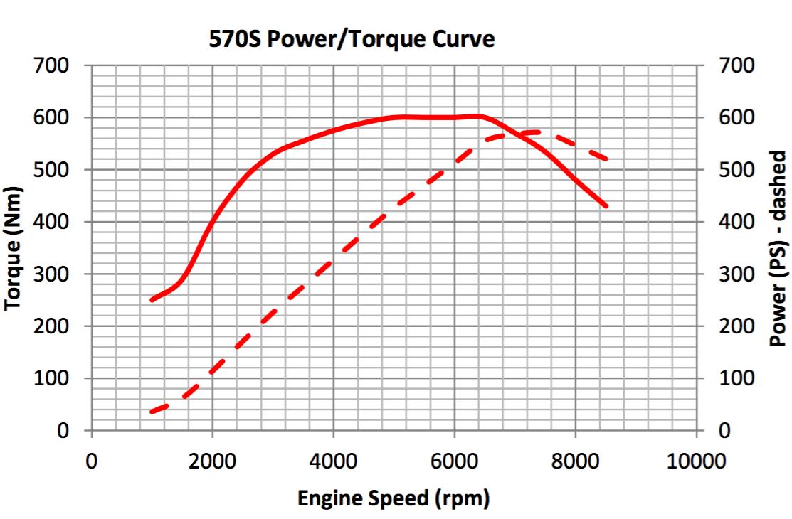 McLaren 570S - Courbes puissance & couple constructeur