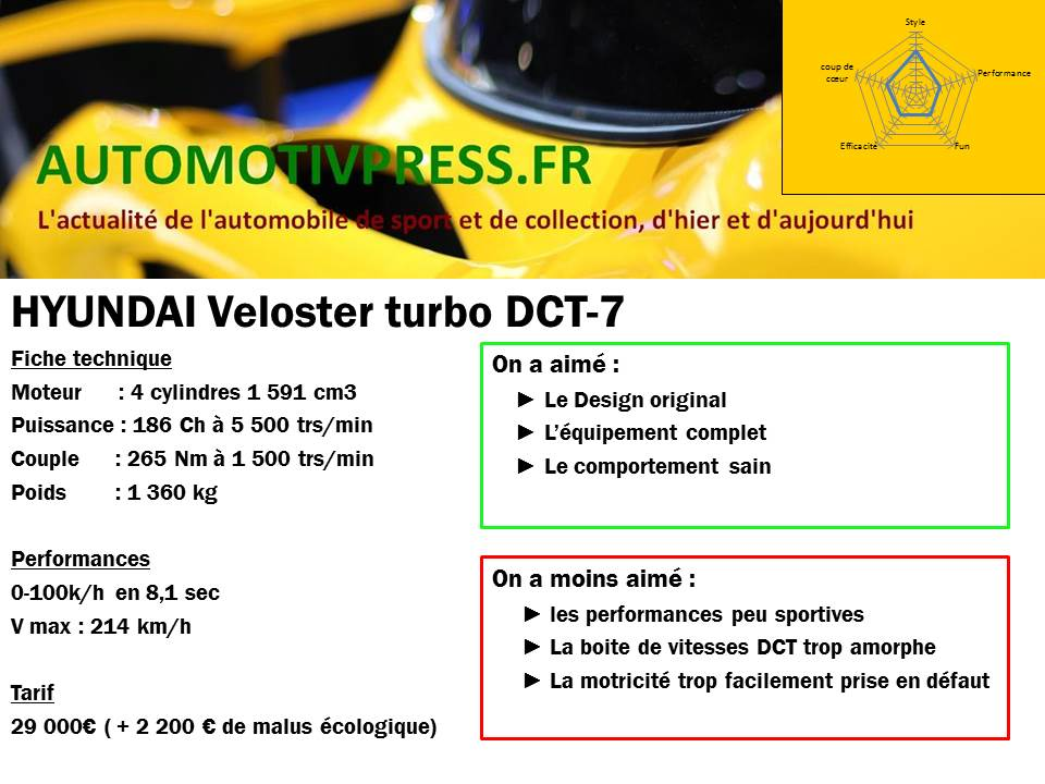 Fiche technique Hyundai Veloster turbo