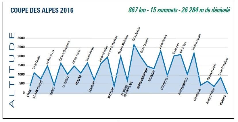 Coupe des Alpes 2016