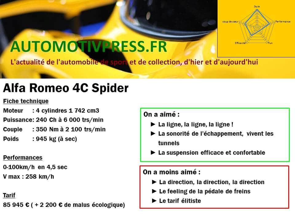 essai alfa romeo 4c spider la bonne direction automotiv press. Black Bedroom Furniture Sets. Home Design Ideas