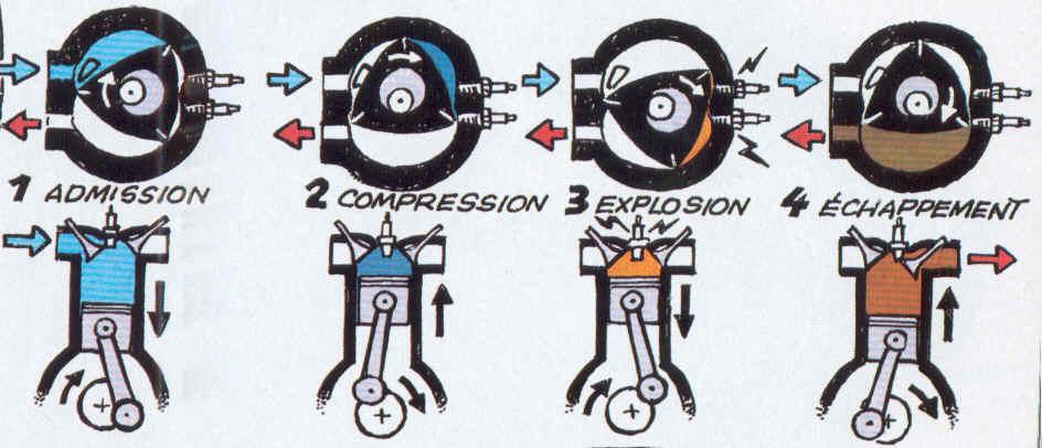 Fonctionement moteur rotatif vs classique à pistons