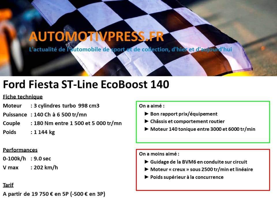 Ford Fiesta ST-Line 140