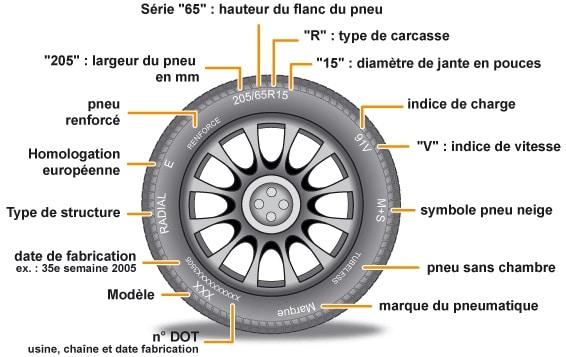 guide pratique bien choisir ses pneus automotiv press. Black Bedroom Furniture Sets. Home Design Ideas