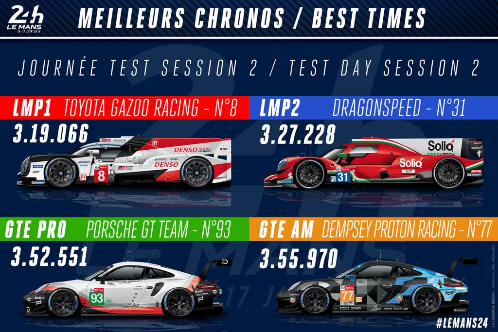 24 Heures du Mans 2018 - journée test