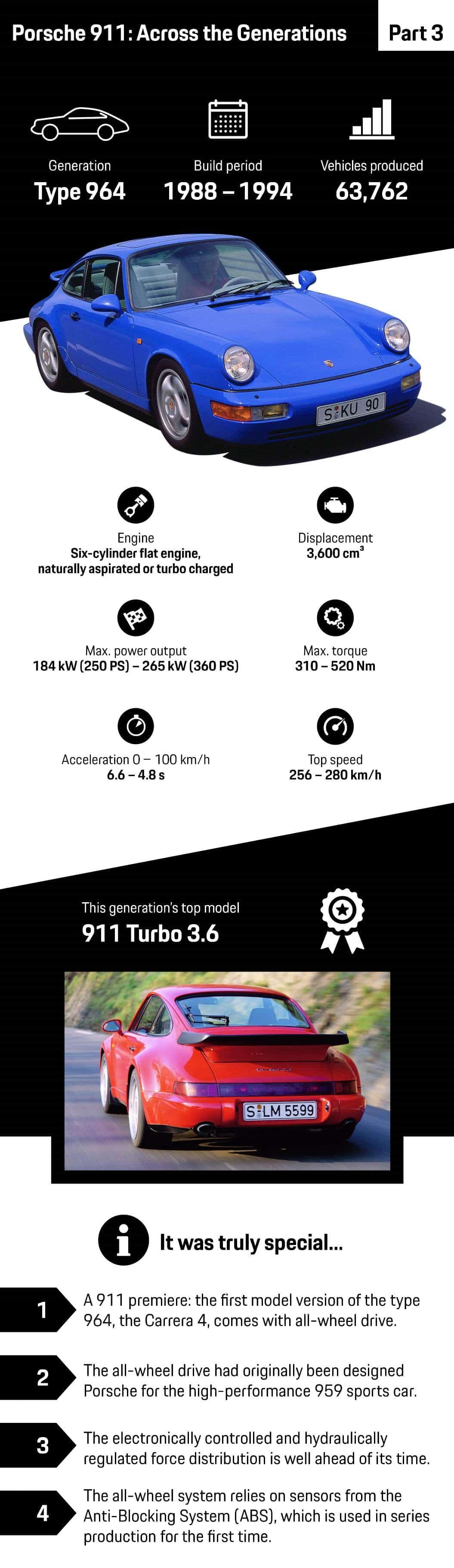 Porsche 911 (1988-1994)