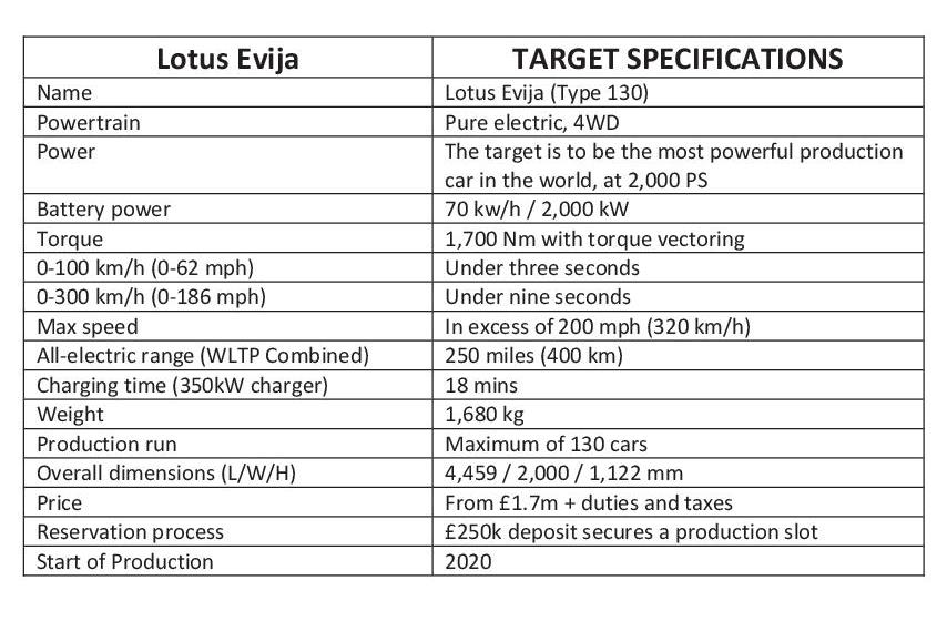 Lotus Evija